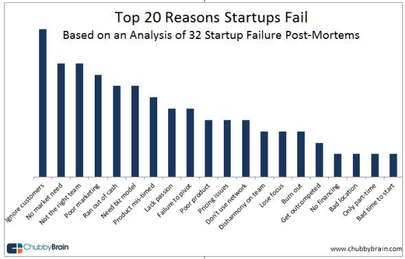 Motivos por los que fracasan las startups